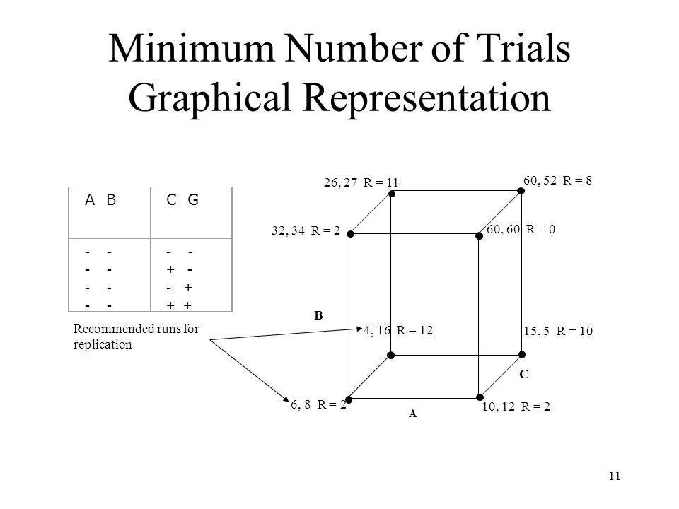 Minimum Number of Trials Graphical Representation