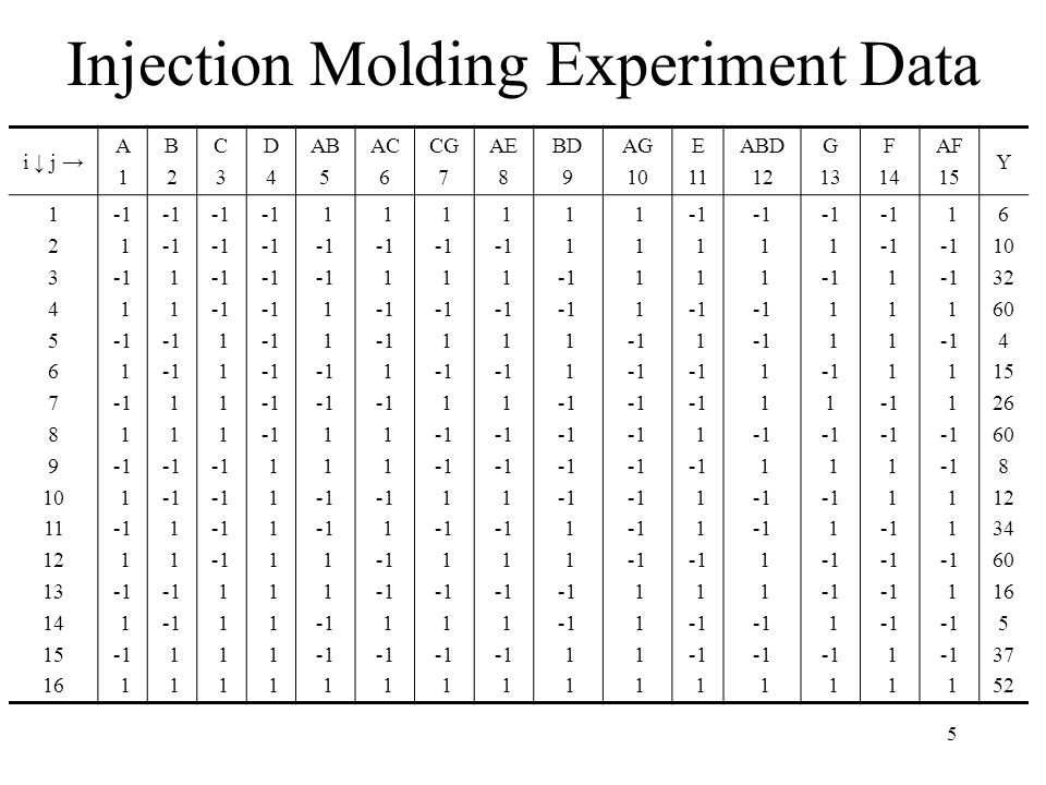 Injection Molding Experiment Data