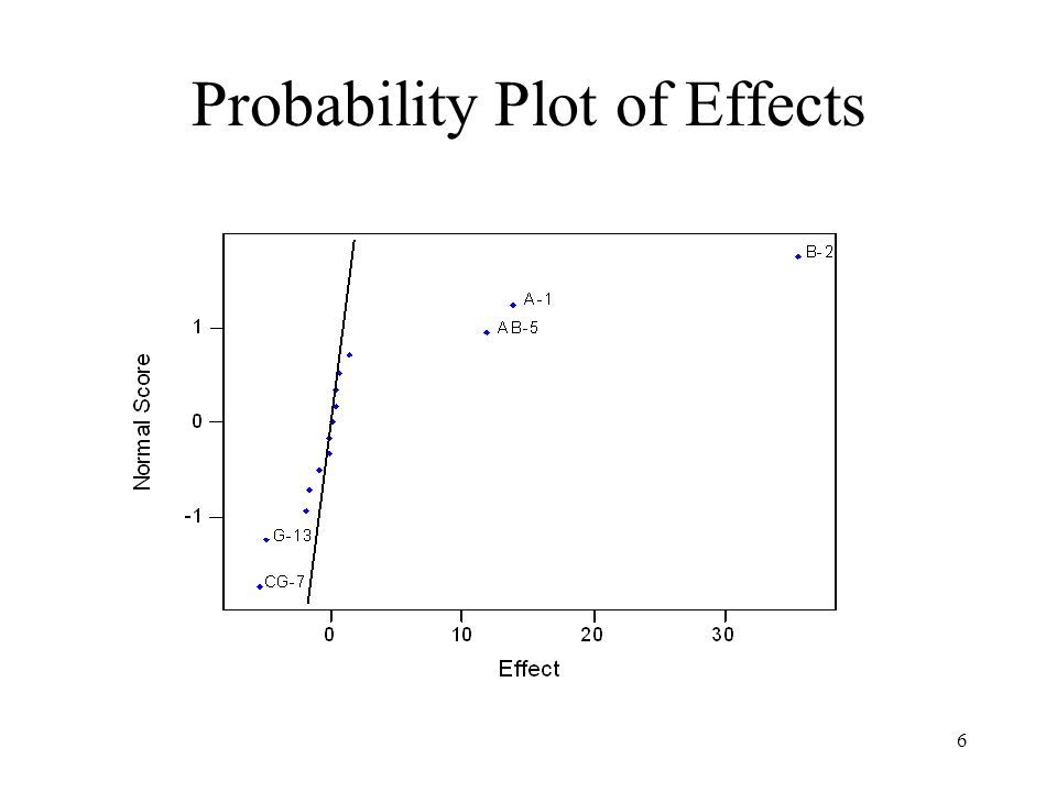 Probability Plot of Effects