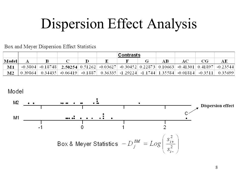 Dispersion Effect Analysis
