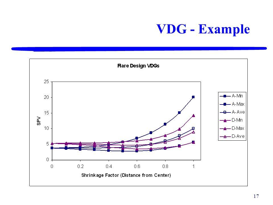 VDG - Example