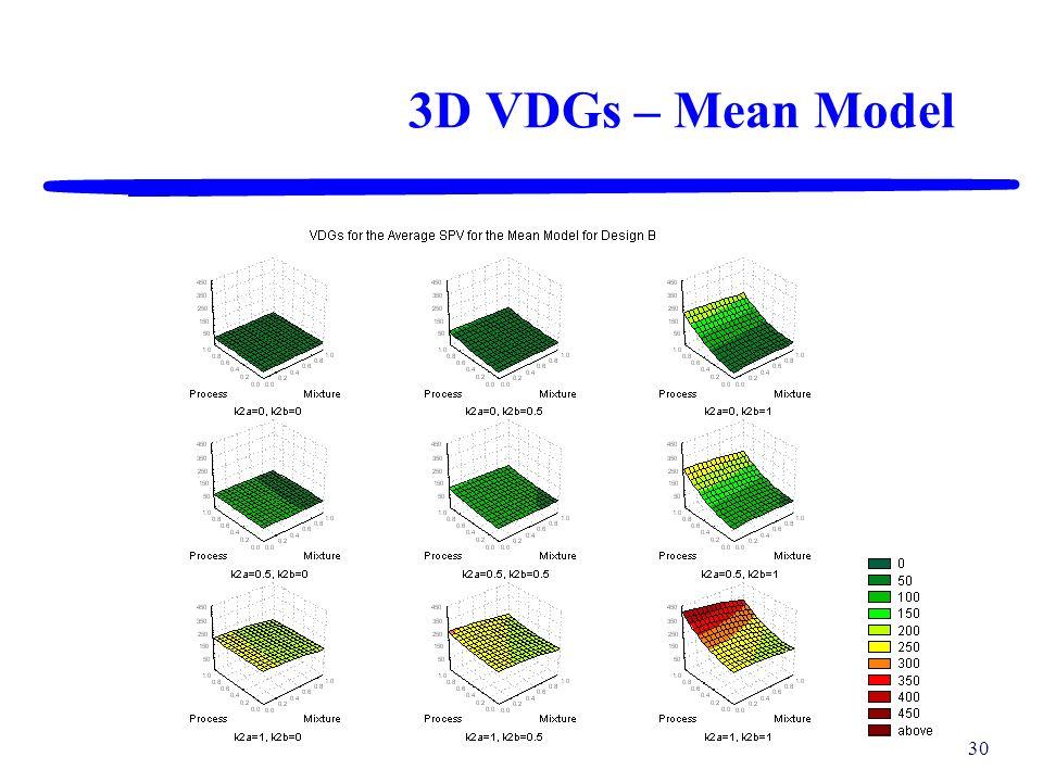 3D VDGs – Mean Model