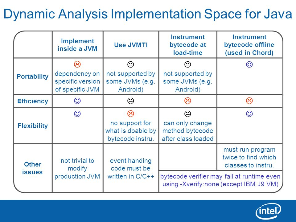 Dynamic Analysis Implementation Space for Java