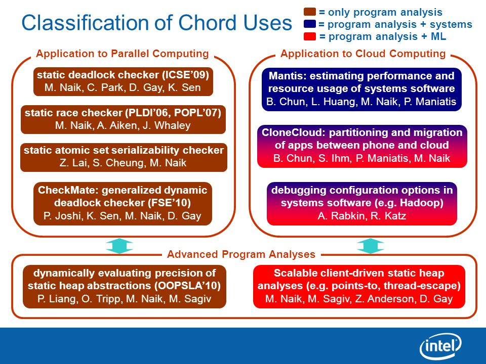 Classification of Chord Uses