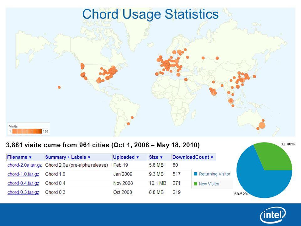Chord Usage Statistics