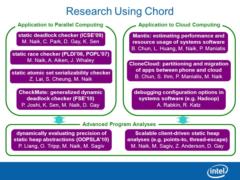 Research Using Chord Application to Parallel Computing