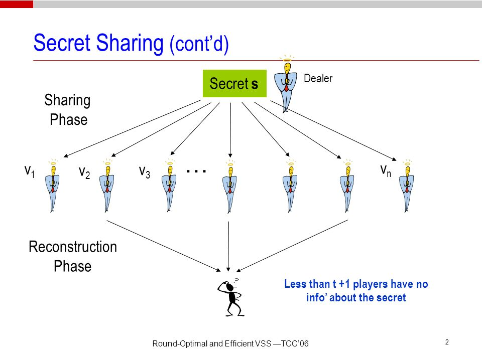 Secret Sharing (cont'd)