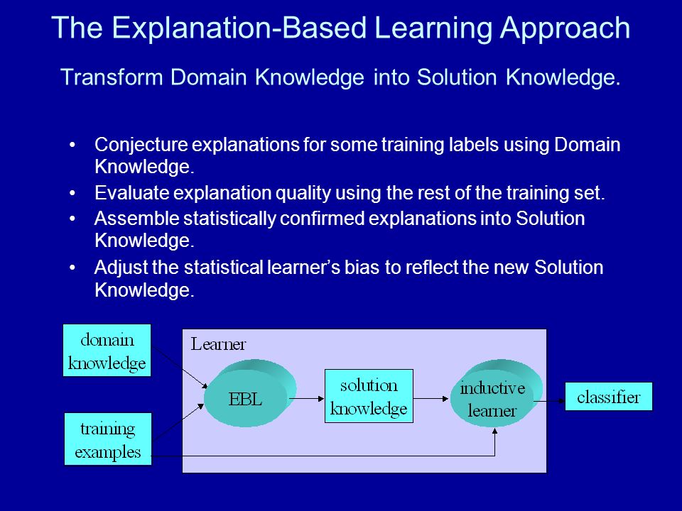 The Explanation-Based Learning Approach Transform Domain Knowledge into Solution Knowledge.