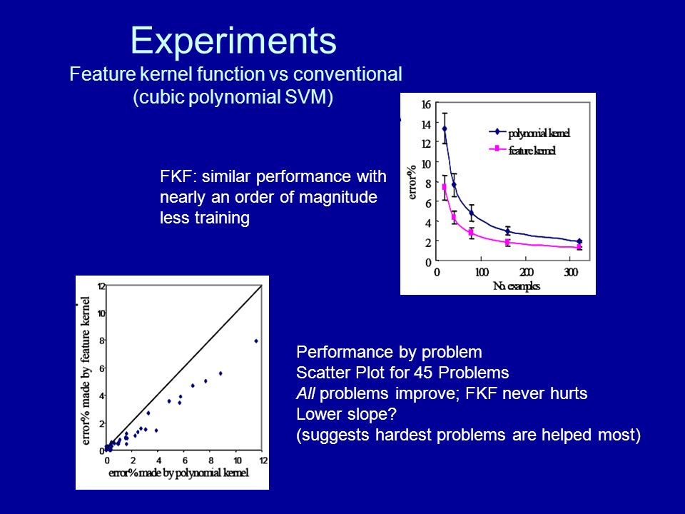 Experiments Feature kernel function vs conventional (cubic polynomial SVM)