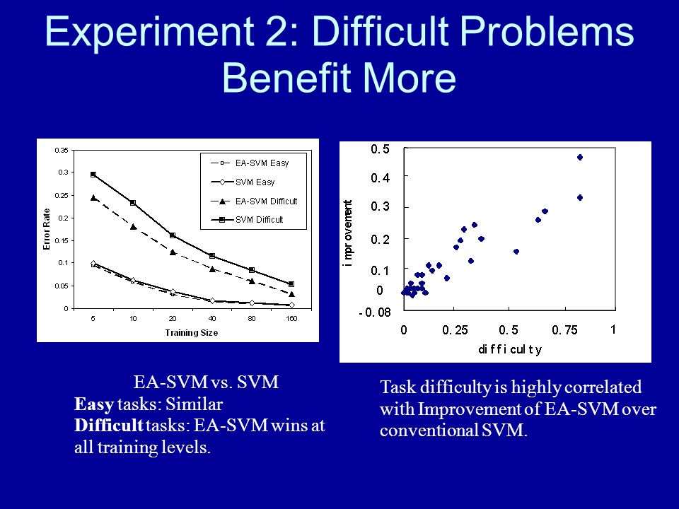 Experiment 2: Difficult Problems Benefit More