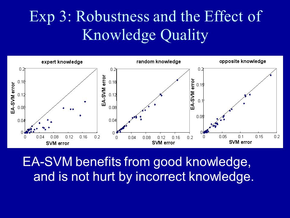 Exp 3: Robustness and the Effect of Knowledge Quality