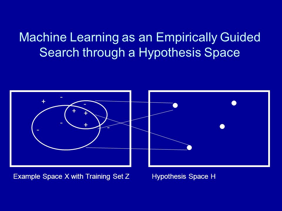 Machine Learning as an Empirically Guided Search through a Hypothesis Space