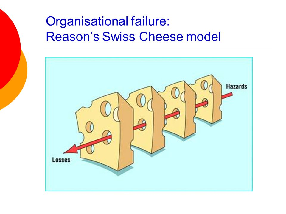 Organisational failure: Reason's Swiss Cheese model