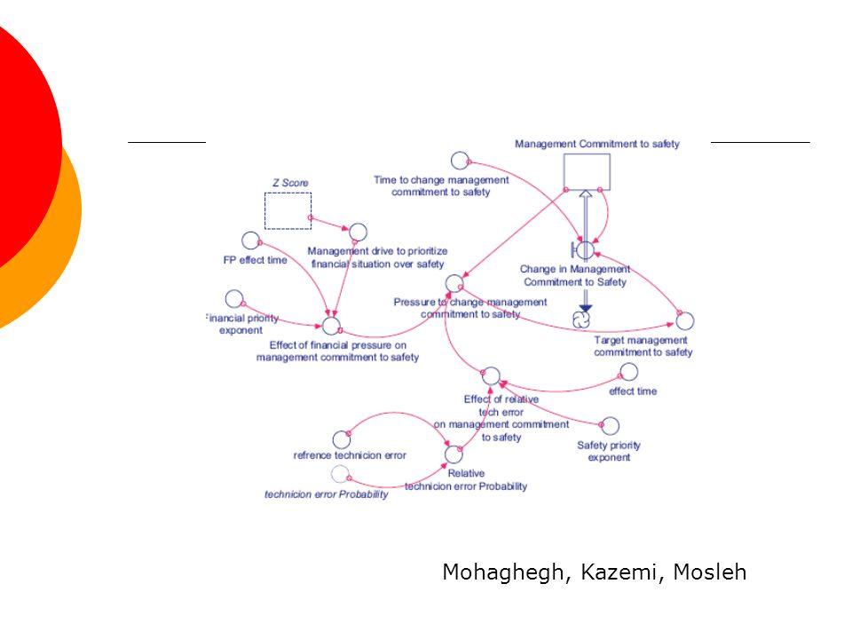 Mohaghegh, Kazemi, Mosleh