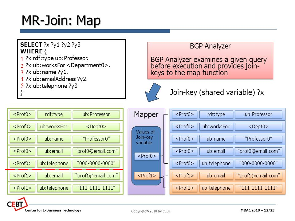 MR-Join: Map Join-key (shared variable) x Mapper BGP Analyzer