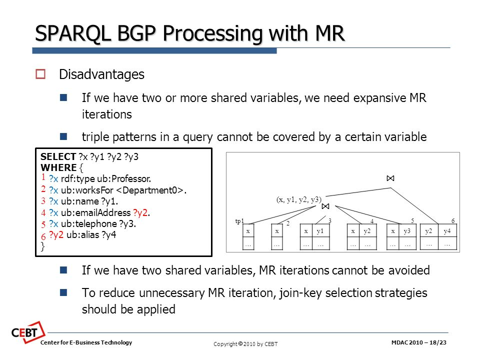 SPARQL BGP Processing with MR