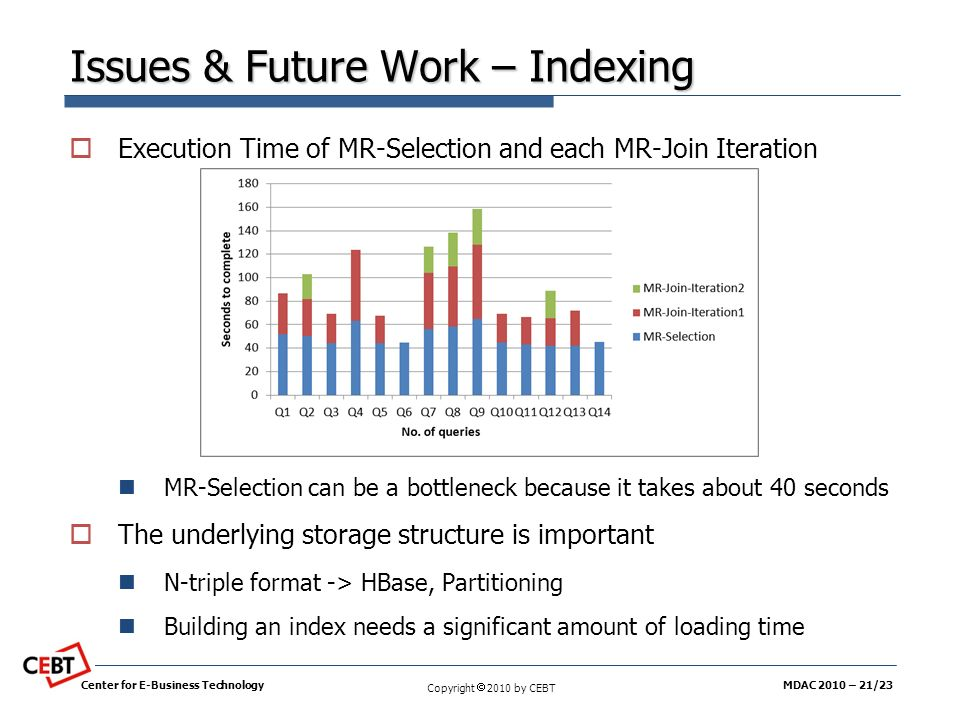 Issues & Future Work – Indexing