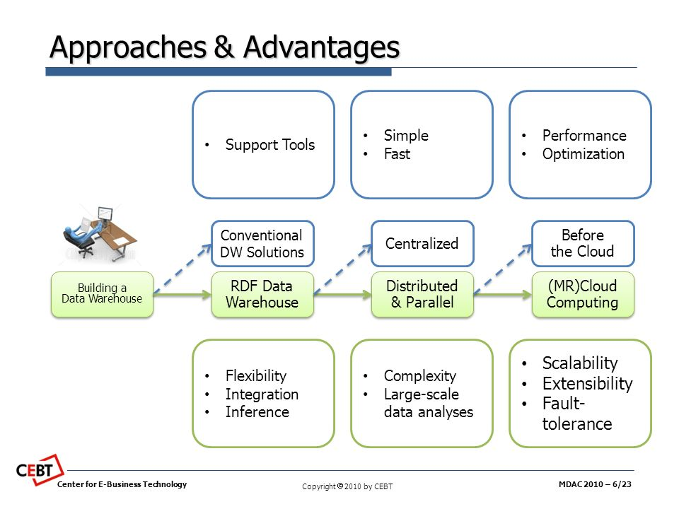 Approaches & Advantages