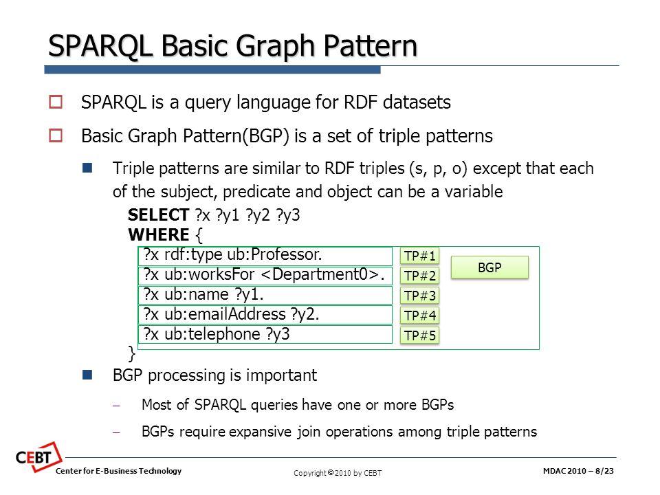 SPARQL Basic Graph Pattern