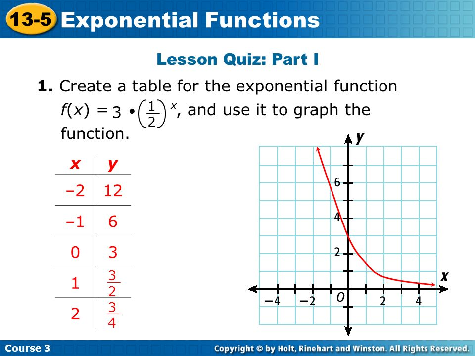 Writing an Exponential Function From Its Graph