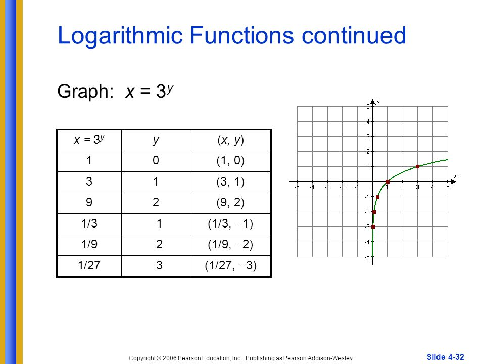 Exponential and Logarithmic Functions - ppt video online ...