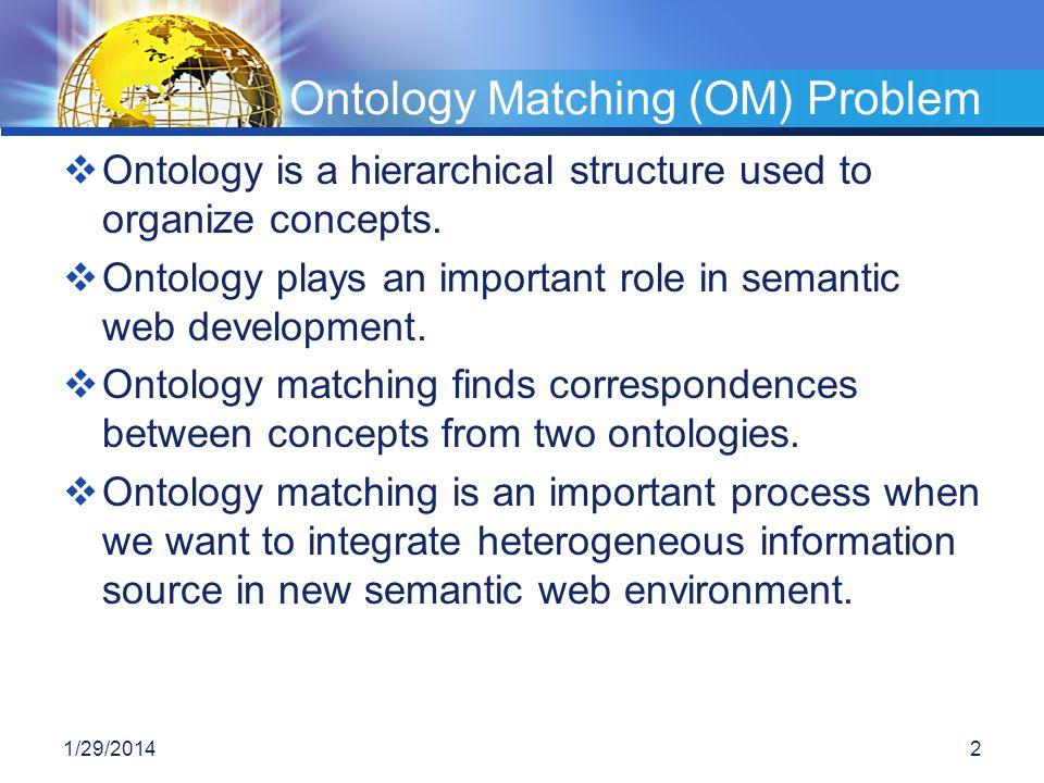 Ontology Matching (OM) Problem