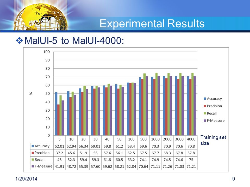 Experimental Results MalUI-5 to MalUI-4000: Training set size