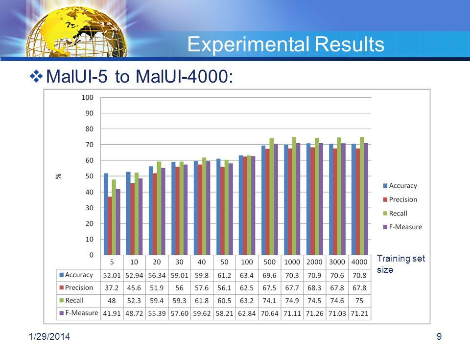 Experimental Results MalUI-5 to MalUI-4000: Training set size