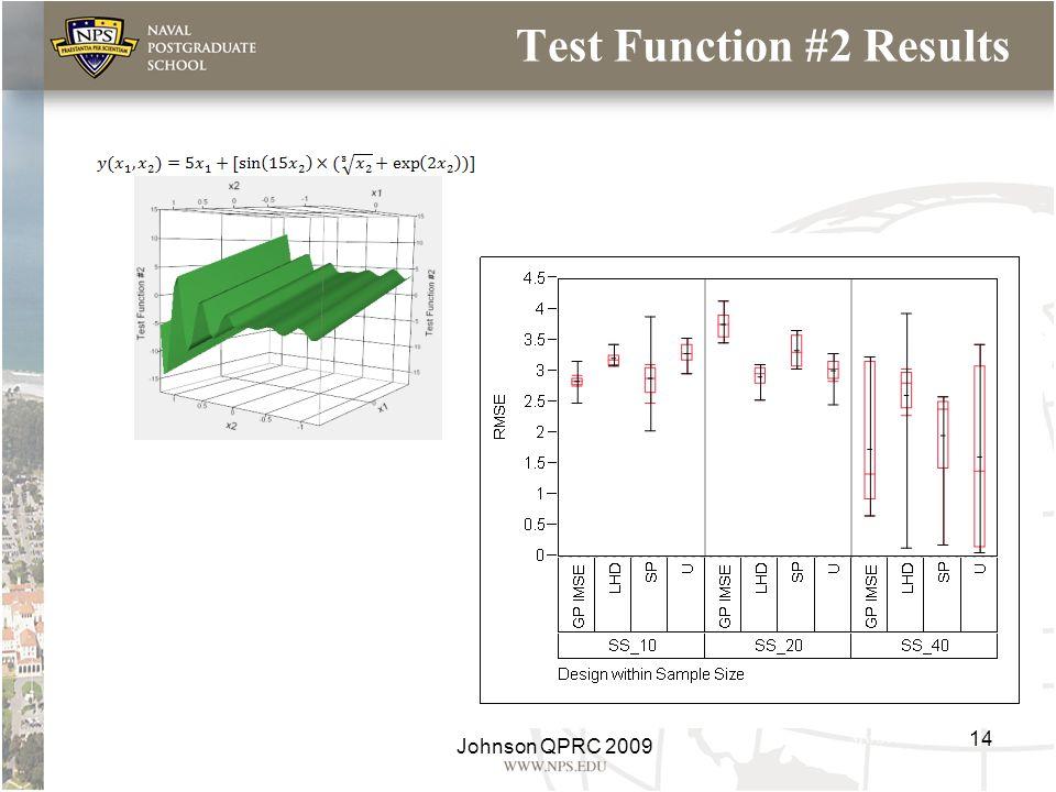 Test Function #2 Results