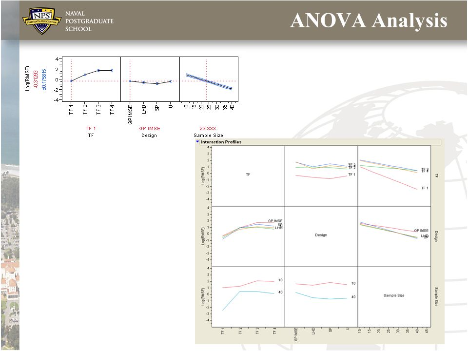ANOVA Analysis Johnson QPRC 2009