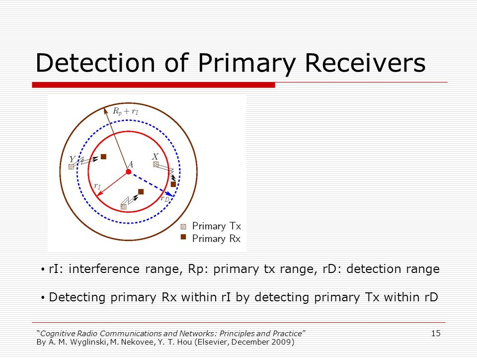 Detection of Primary Receivers