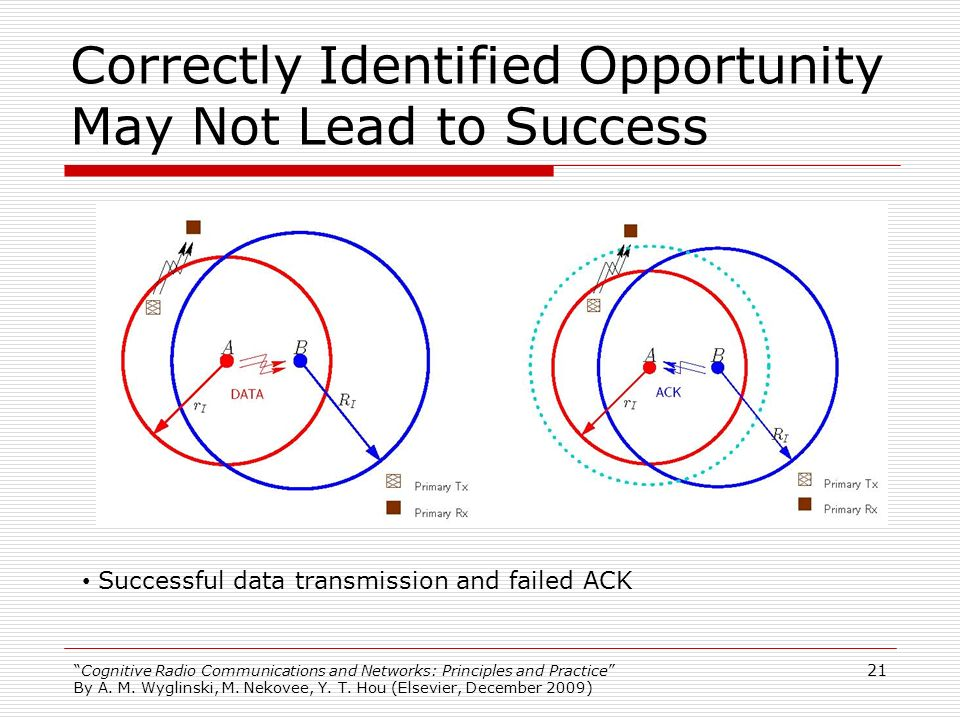 Correctly Identified Opportunity May Not Lead to Success