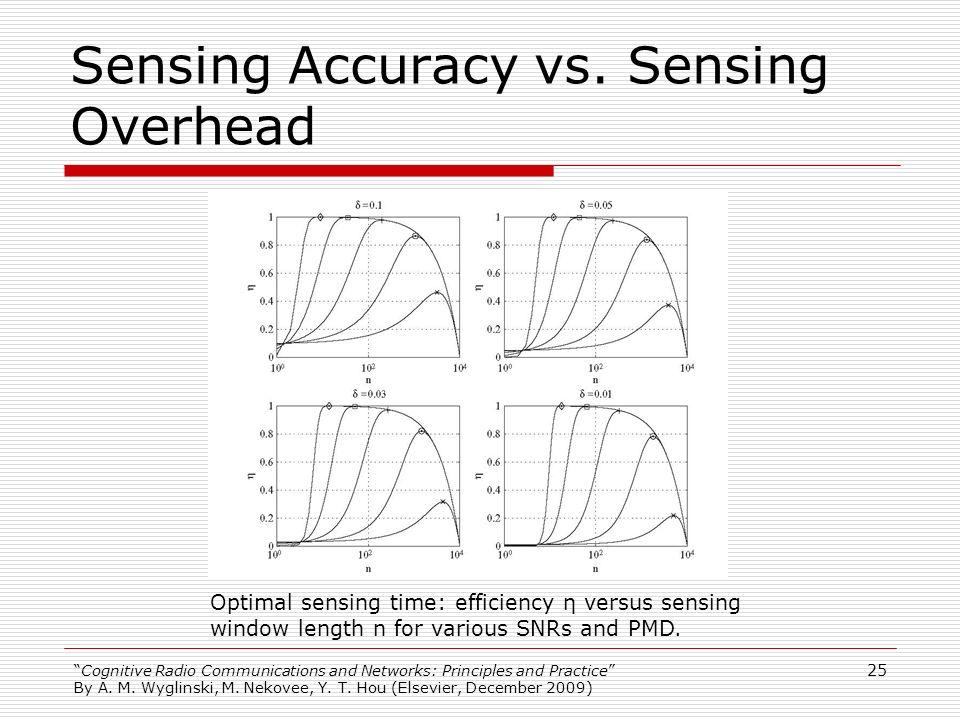 Sensing Accuracy vs. Sensing Overhead