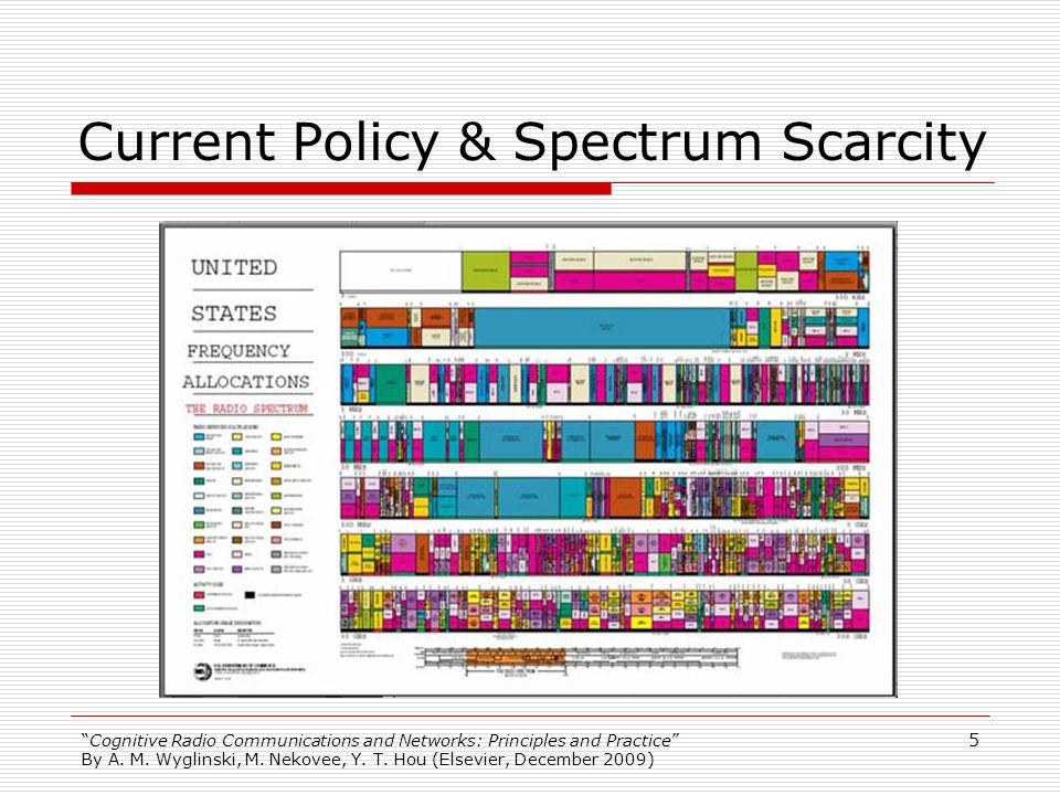 Current Policy & Spectrum Scarcity