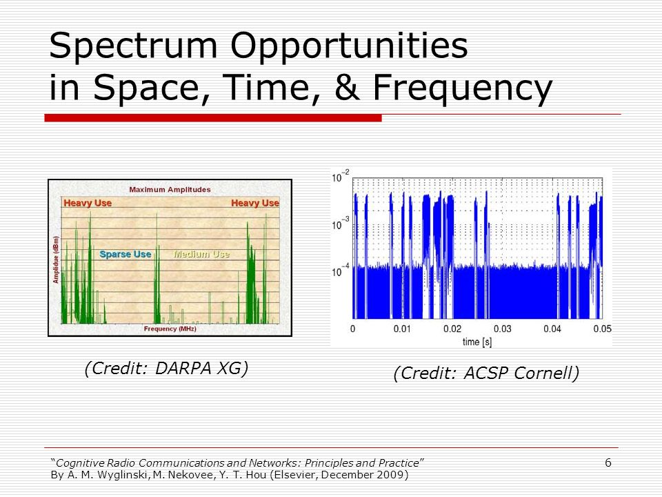 Spectrum Opportunities in Space, Time, & Frequency
