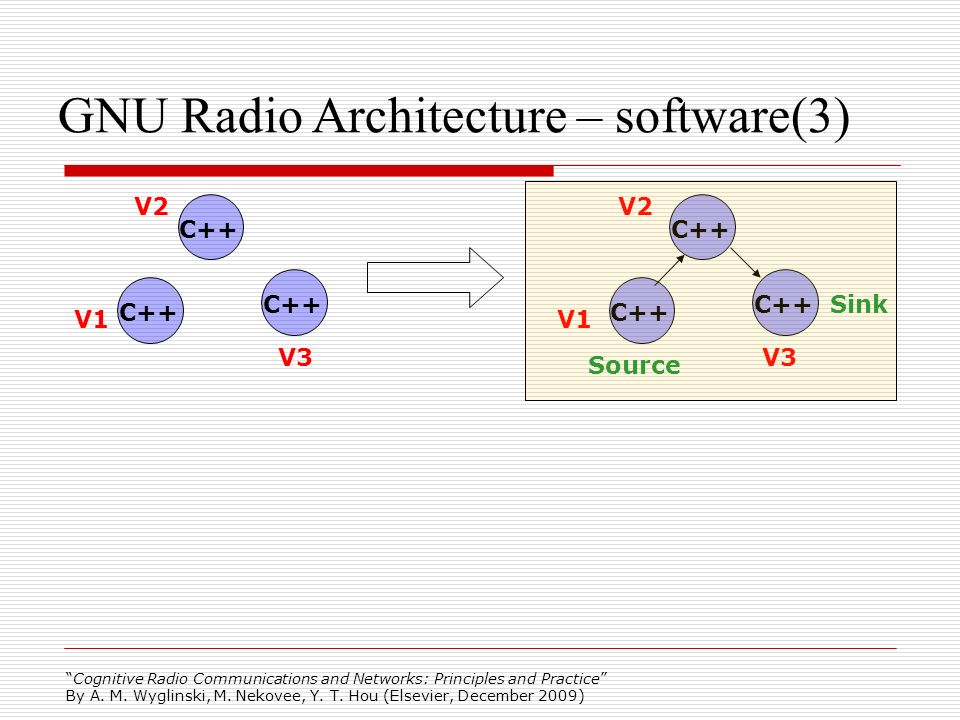 GNU Radio Architecture – software(3)‏