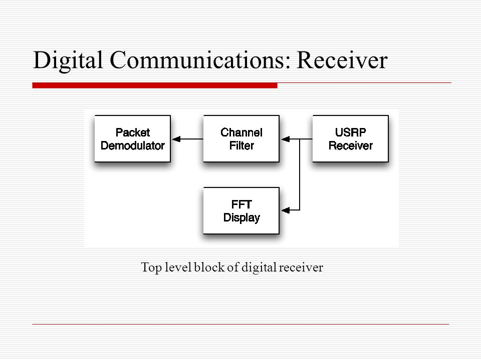 Digital Communications: Receiver‏