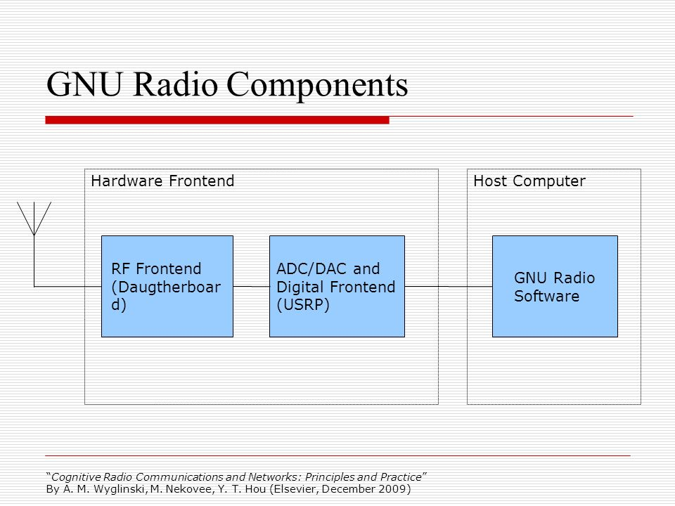 GNU Radio Components Hardware Frontend Host Computer RF Frontend