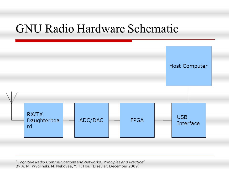 GNU Radio Hardware Schematic