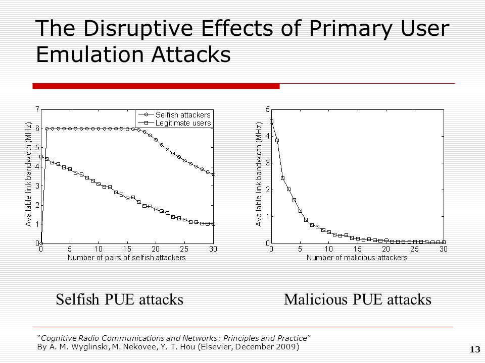 The Disruptive Effects of Primary User Emulation Attacks