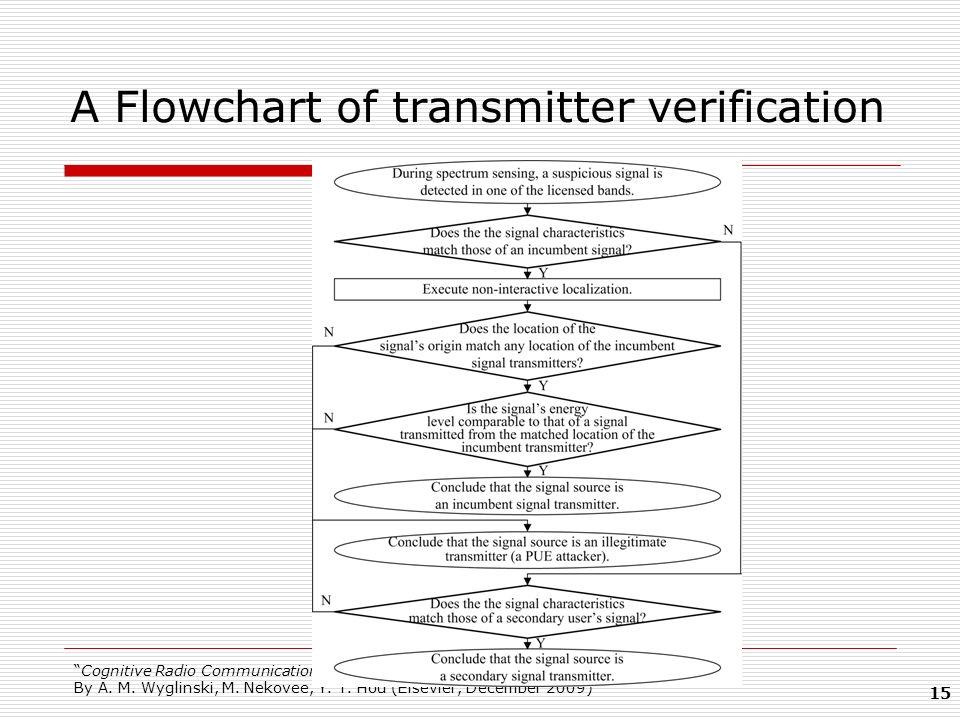 A Flowchart of transmitter verification