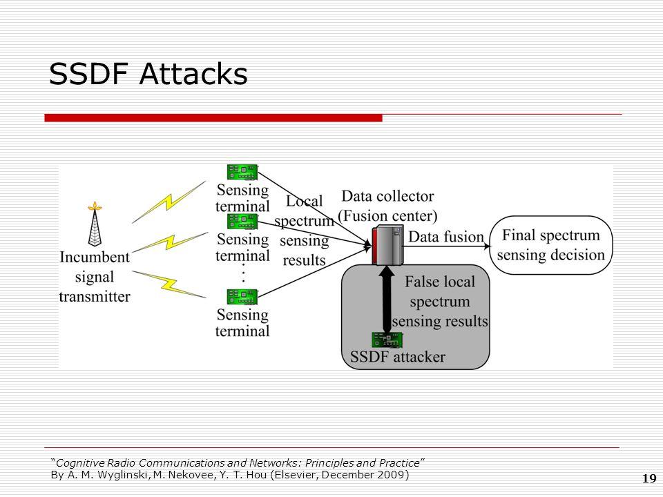 SSDF Attacks