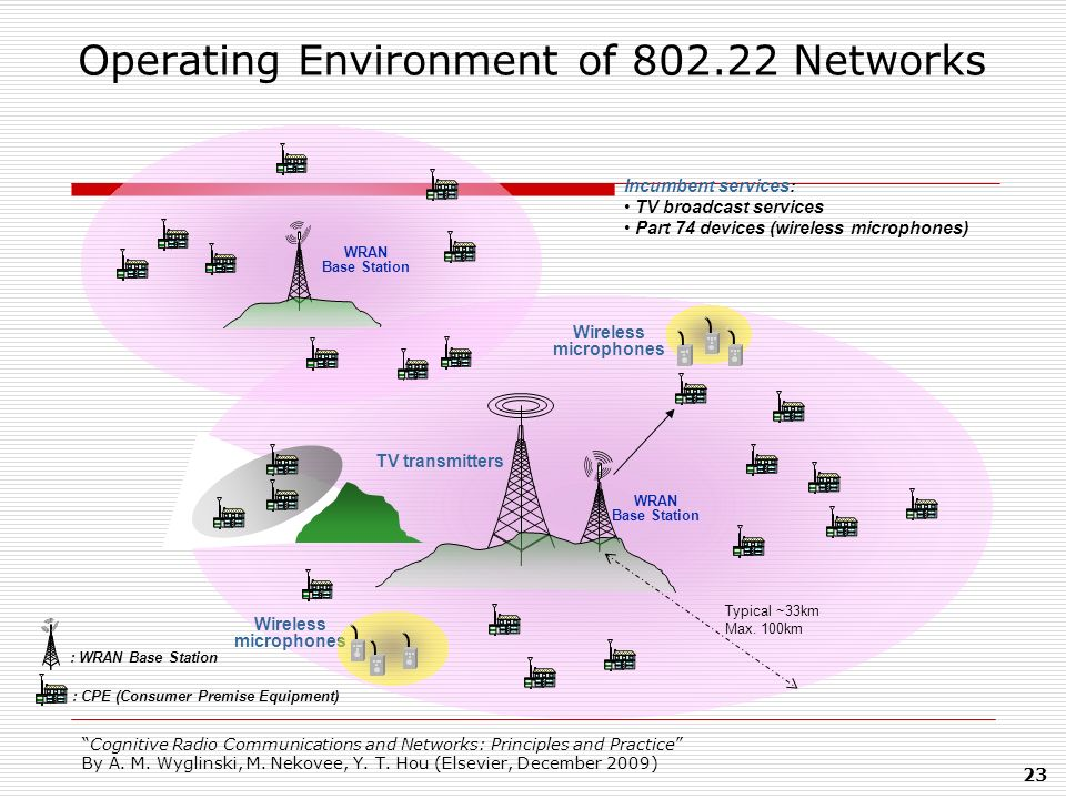 Operating Environment of 802.22 Networks