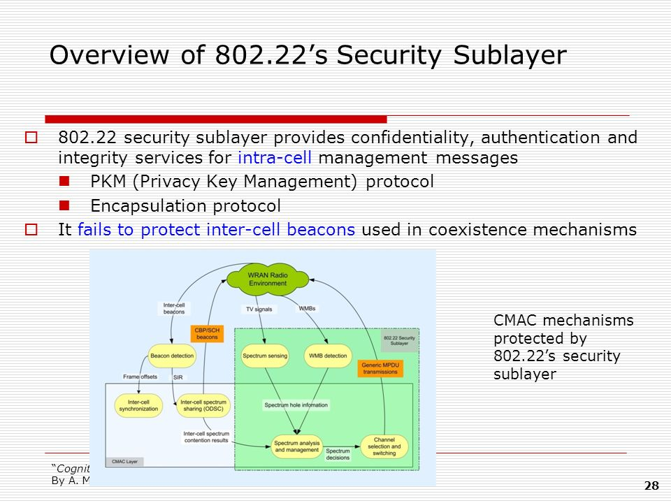 Overview of 802.22's Security Sublayer