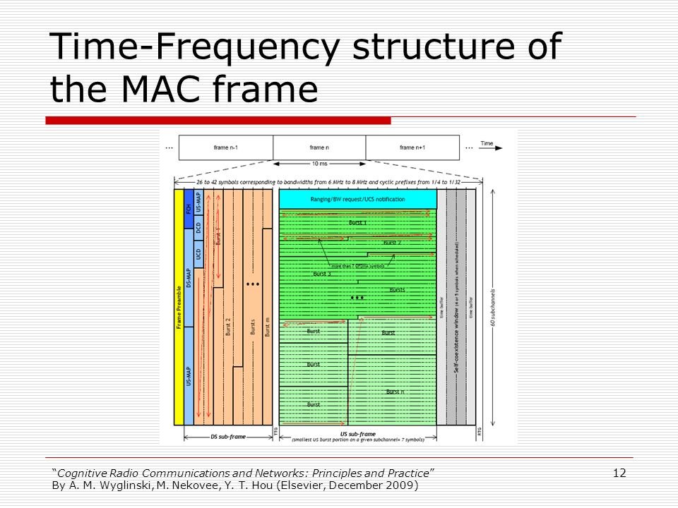 Time-Frequency structure of the MAC frame