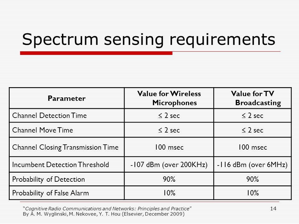 Spectrum sensing requirements