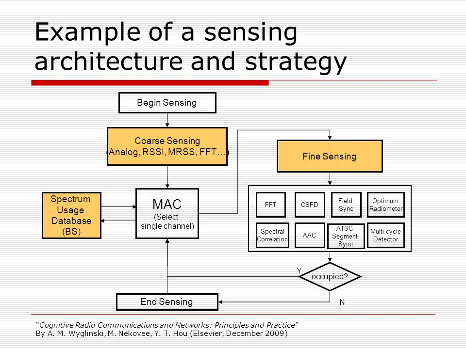 Example of a sensing architecture and strategy
