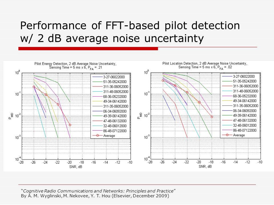 Performance of FFT-based pilot detection w/ 2 dB average noise uncertainty