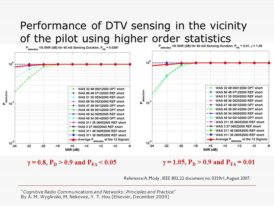 Performance of DTV sensing in the vicinity of the pilot using higher order statistics