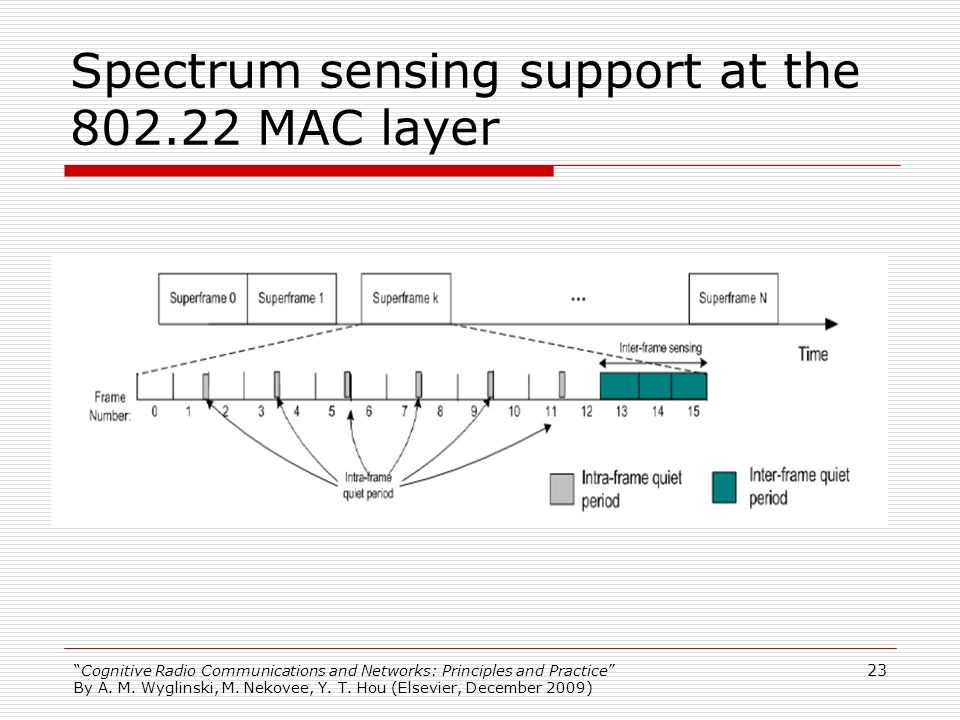 Spectrum sensing support at the 802.22 MAC layer